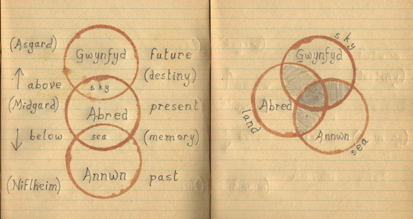 Pages from the author's notebook illustrating hierarchical and interdependent natures of Annwn, Abred and Gwynfyd © Remy Dean